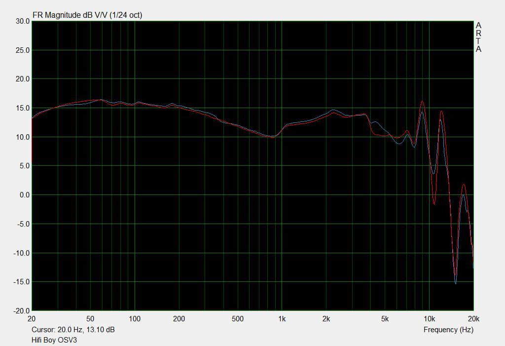 OSV3 frequency graph