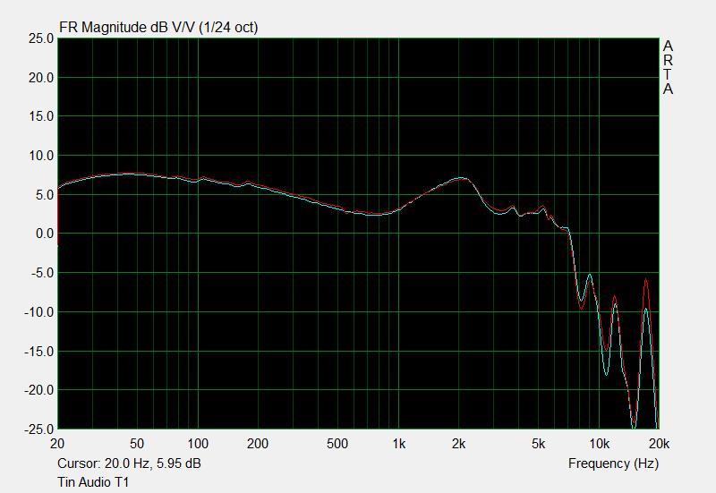 Tin Audio T1 frequency response