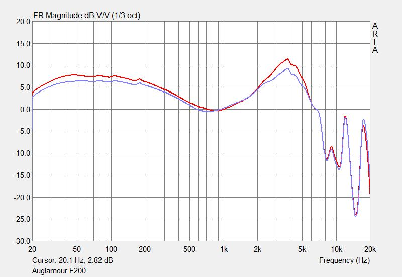 Auglamour F200 frequency response graph