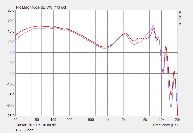 TFZ Queen frequency response graph