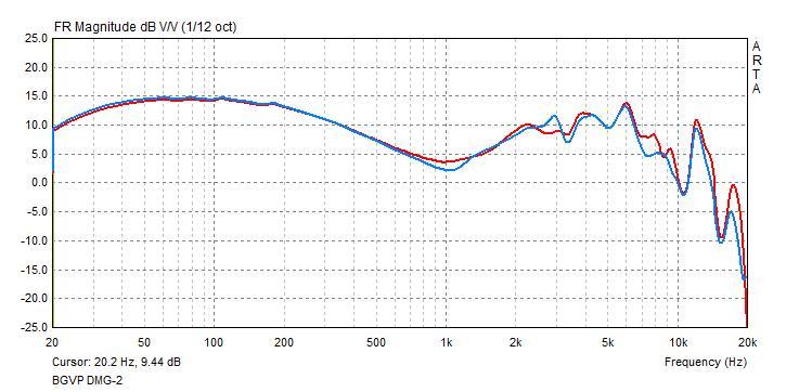 BGVP DMG frequency response graph