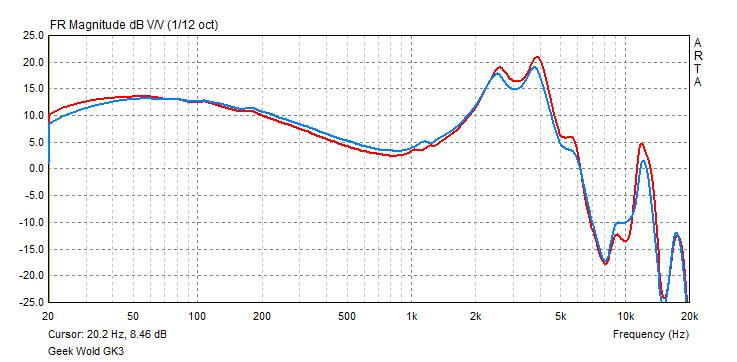 Geek Wold GK3 frequency response