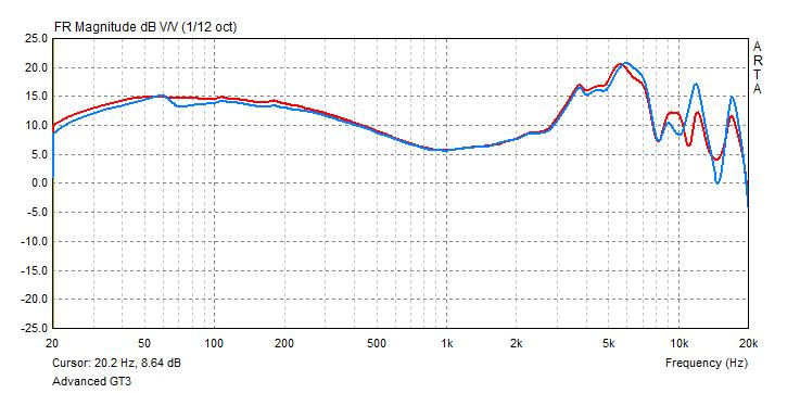 Advanced GT3 frequency response