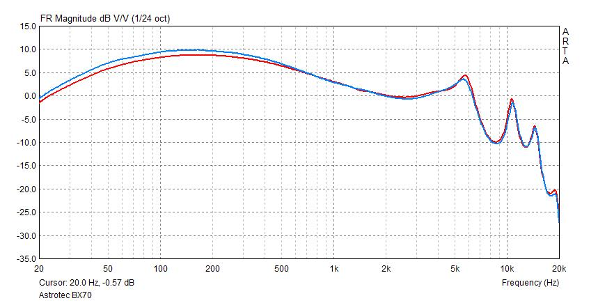 Astrotec BX70 frequency response