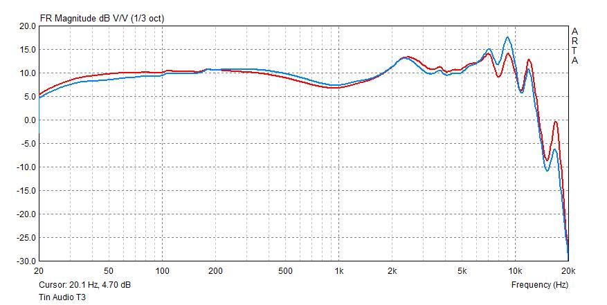 Tin Audio T3 frequency response.