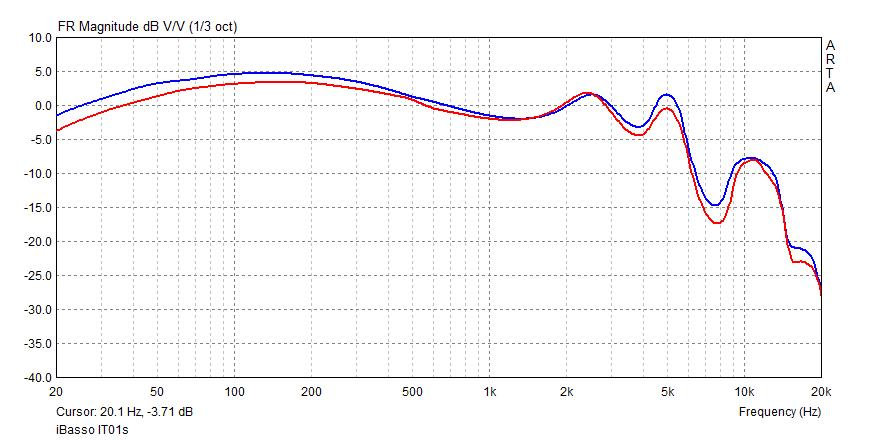iBasso IT01s frequency response