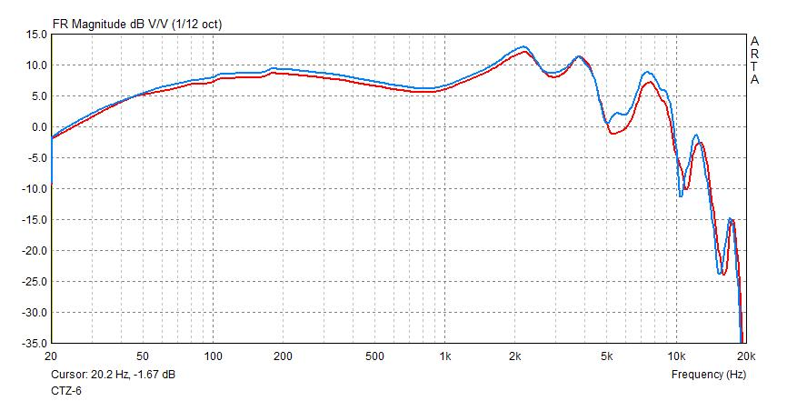 CTZ-6 frequency response