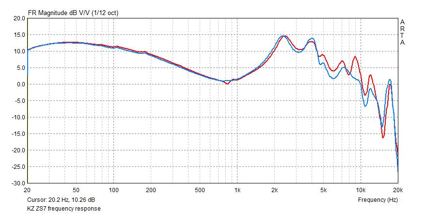 KZ ZS7 frequency response