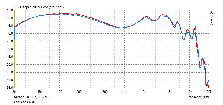 Fearless Audio S6 frequency response