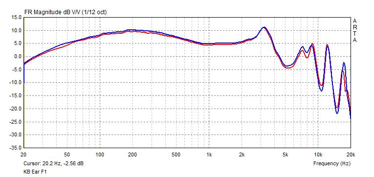 KB Ear F1 frequency response