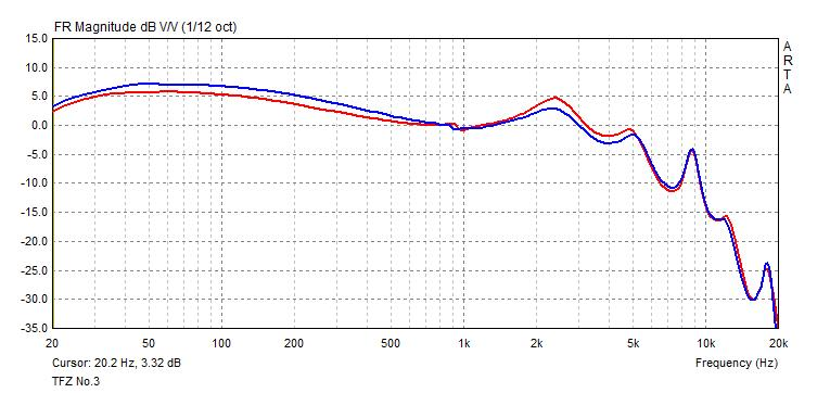 TFZ No.3 frequency response