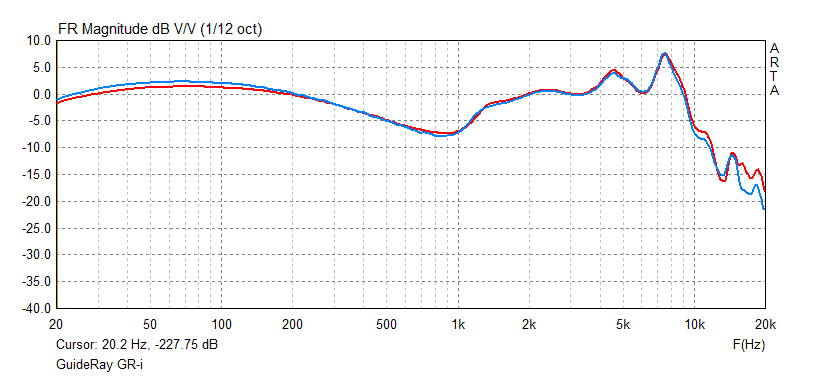 Gr-i frequency response graph