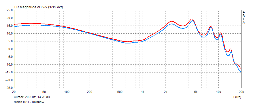 Hidizs MS1-Rainbow frquency response measurement graph.