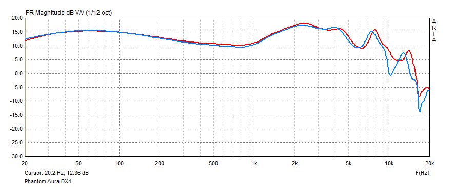 Panther Audio DX4 frequency response measurement.