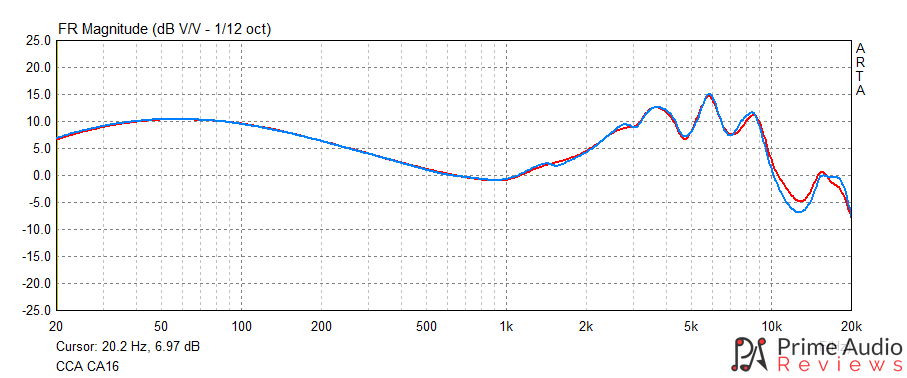 CCA CA16 frequency response graph