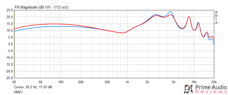 NF Audio NM2+ frequency response graph