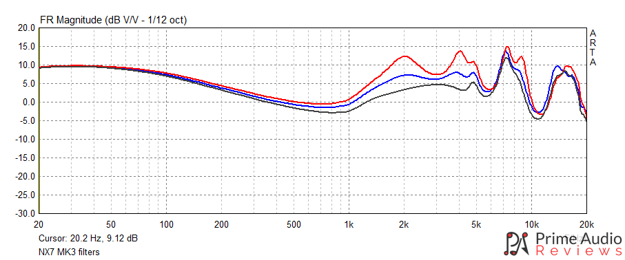 NICEHCK NX7 MK3 frequency response graph