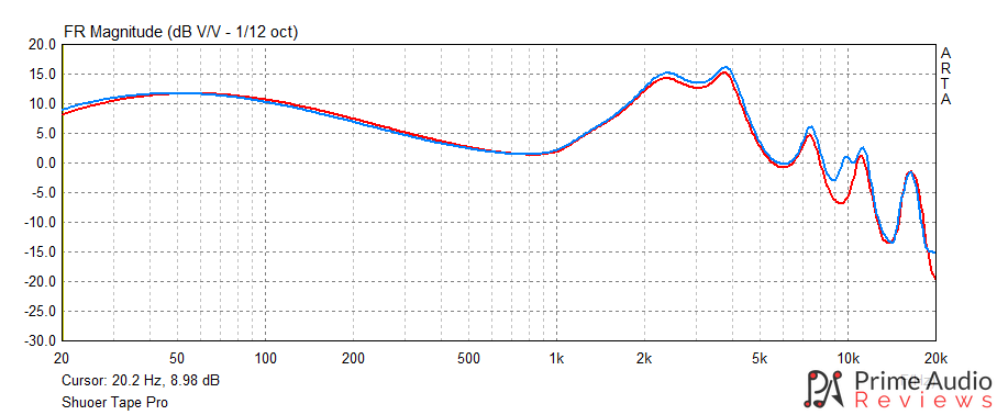 Shuoer Tape Pro frequency response graph