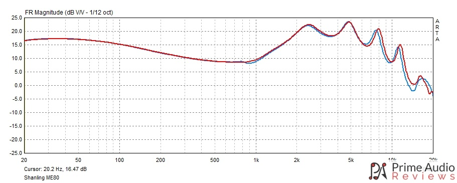 Shanling ME80 frequency response