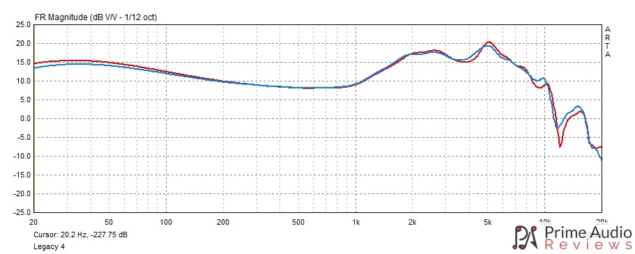 Thieaudio Legacy 4 frequency response graph