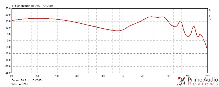 Whizzer HE01 frequency response