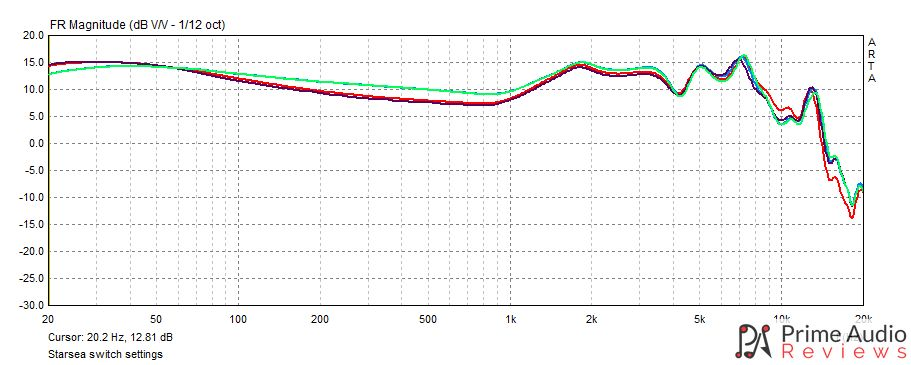 TRI Starsea tuning modes frequency response graph