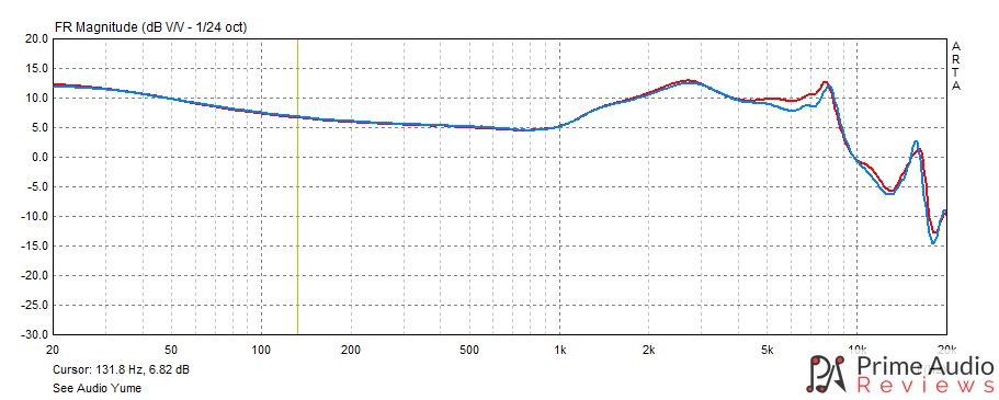 See Audio Yume frequency response graph