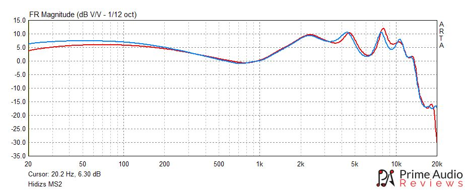 Hidizs MS2 frequency response graph.