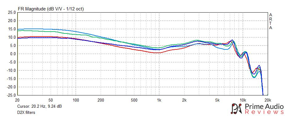 Panther D2X filters frequency response