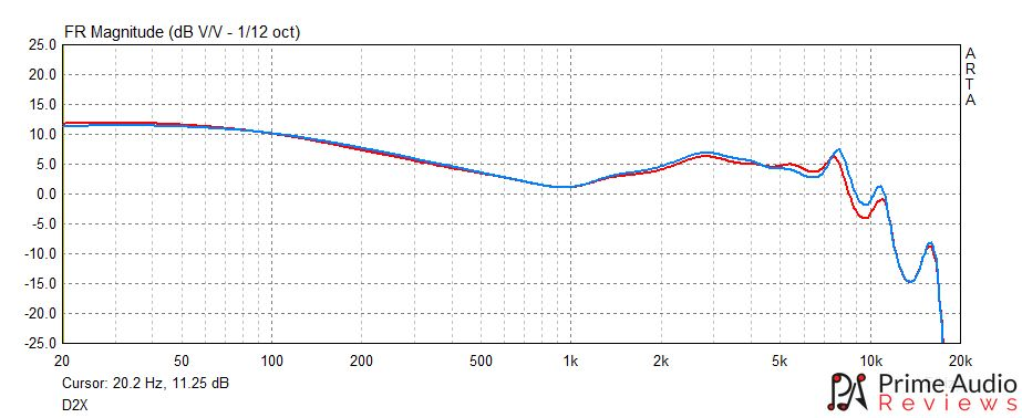 Panther D2X frequency response