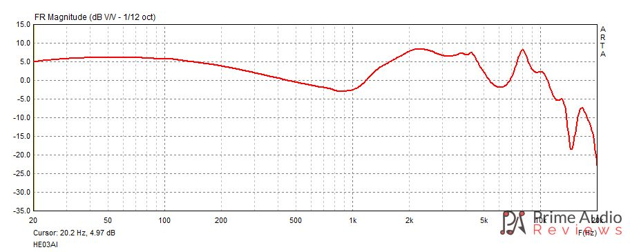 Whizzer HE03AL frequency response
