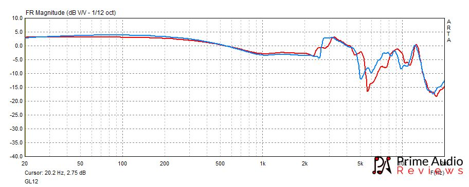GoldPlanar GL12 frequency response graph